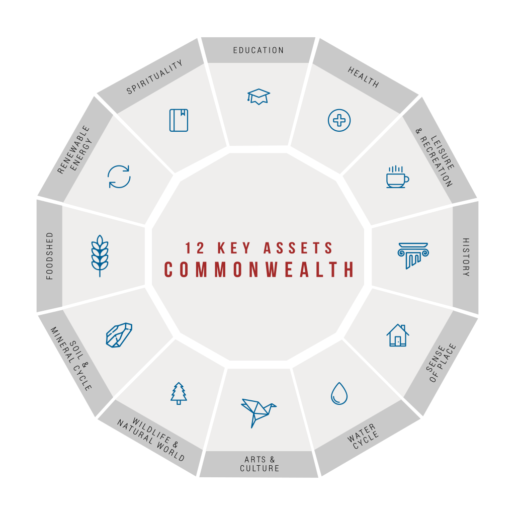 12 Key Assets - Commonwealth